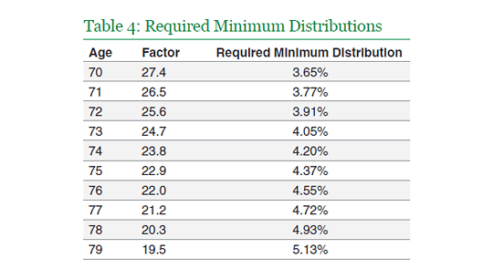 Required Minimum Distributions table